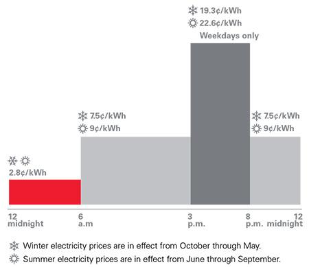 How Flex Pricing Works Xcel Energy