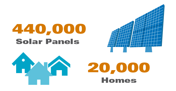 Graphic with homes and solar panels reading 440,000 solar panels and 20,000 homes