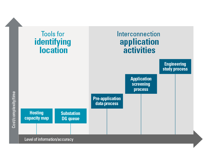 How to Interconnect | Xcel Energy