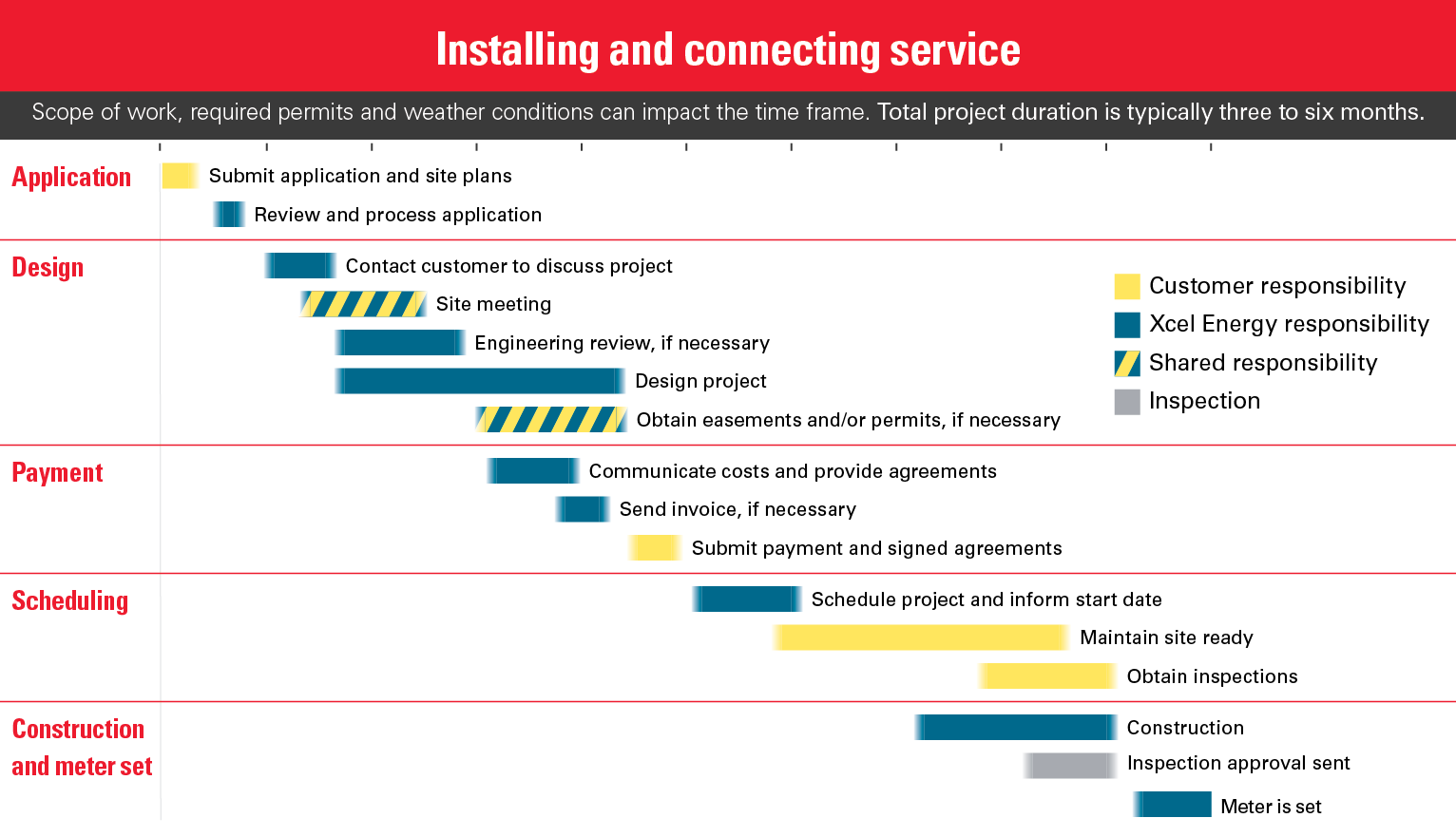 NewConstruction_Processmap_Desktop.png