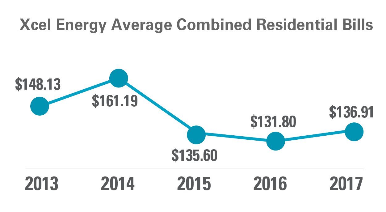 Keeping Costs Low Xcel Energy