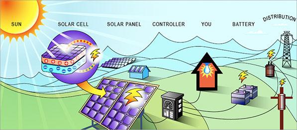 How Solar Energy Works how solar power works | xcel energy