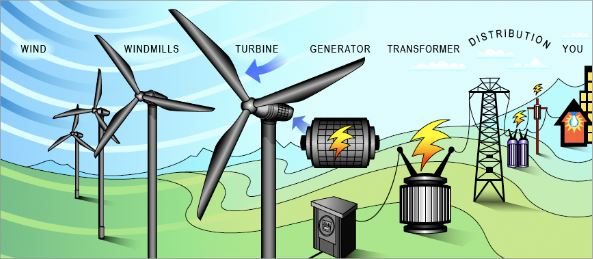 ... wind generation on our systems through advanced, high-tech wind